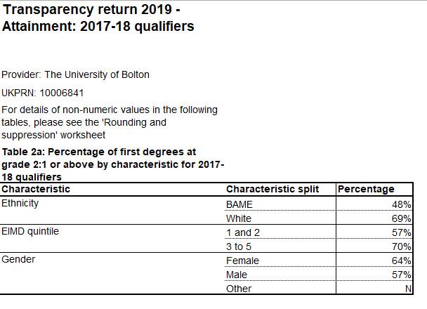 Transparency return table 2a-v1, summary, University of Bolton