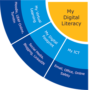 My DigitalLiteracy