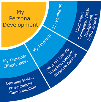 My Personal Development