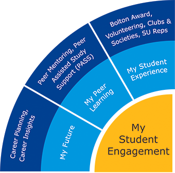 My Student Engagement